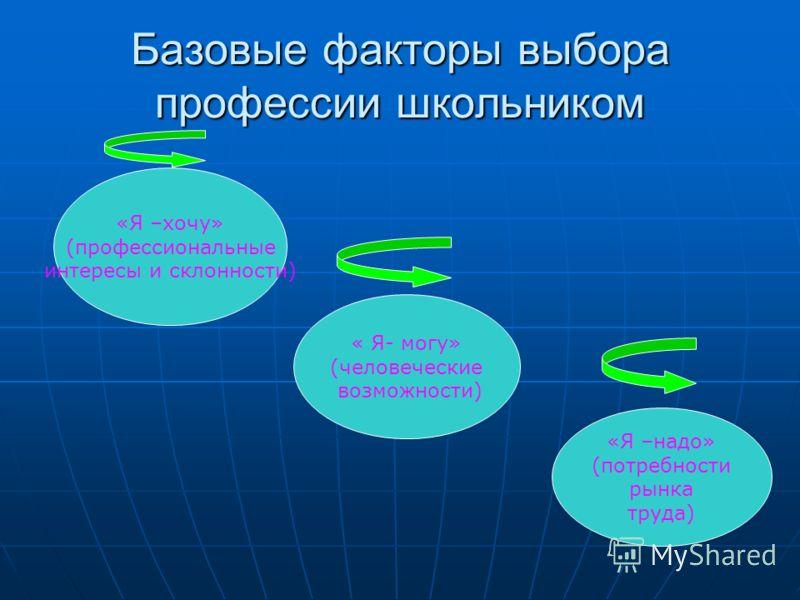 Базовые факторы выбора профессии школьником «Я –хочу» (профессиональные интересы и склонности) « Я- могу» (человеческие возможности) «Я –надо» (потребности рынка труда)