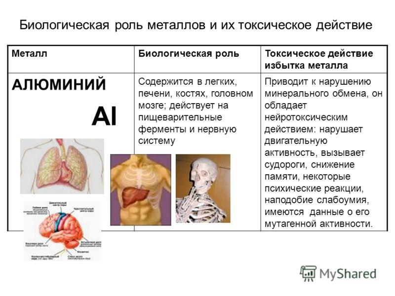 Биологическая роль металлов и их токсическое действие МеталлБиологическая рольТоксическое действие избытка металла АЛЮМИНИЙ Al Содержится в легких, печени, костях, головном мозге; действует на пищеварительные ферменты и нервную систему Приводит к нар