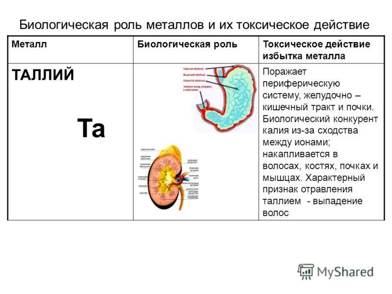 МеталлБиологическая рольТоксическое действие избытка металла ТАЛЛИЙ Ta Поражает периферическую систему, желудочно – кишечный тракт и почки. Биологический конкурент калия из-за сходства между ионами; накапливается в волосах, костях, почках и мышцах. Х