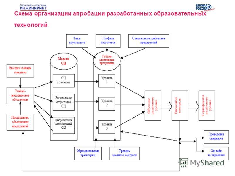 Схема организации апробации разработанных образовательных технологий