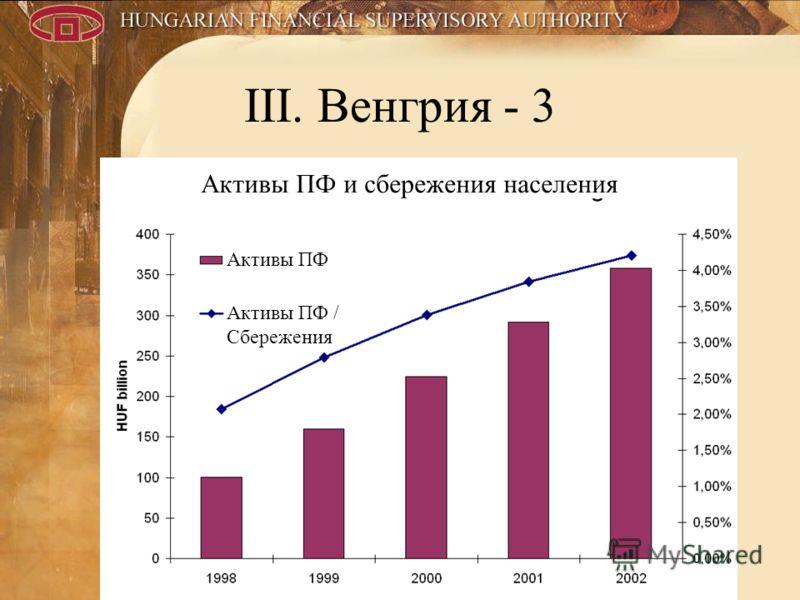 11 III. Венгрия - 3 Активы ПФ и сбережения населения Активы ПФ Активы ПФ / Сбережения