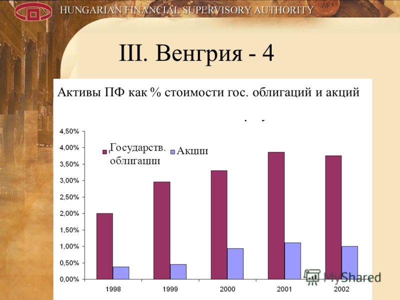 12 III. Венгрия - 4 Активы ПФ как % стоимости гос. облигаций и акций Государств. облигации Акции