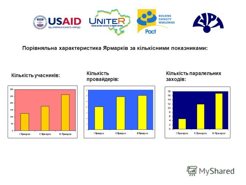 Порівняльна характеристика Ярмарків за кількісними показниками: Кількість учасників: Кількість провайдерів: Кількість паралельних заходів: