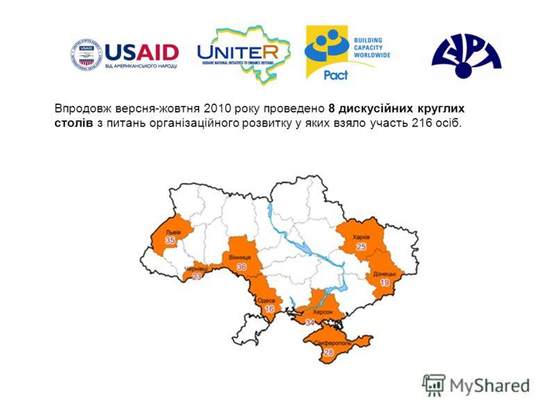 Впродовж версня-жовтня 2010 року проведено 8 дискусійних круглих столів з питань організаційного розвитку у яких взяло участь 216 осіб.