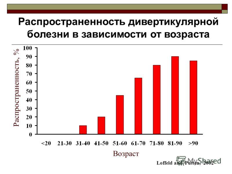 Распространенность дивертикулярной болезни в зависимости от возраста Loffeld and Putten, 2002 Возраст Распространенность, %