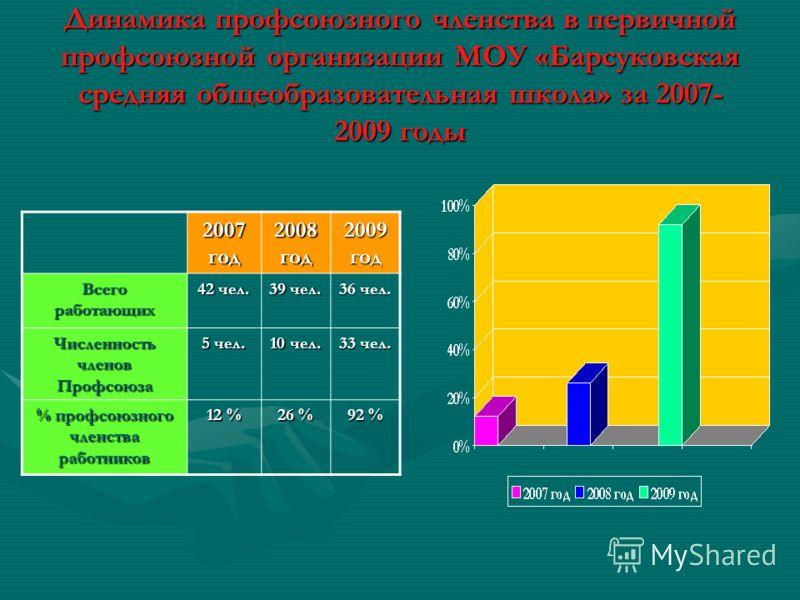 Динамика профсоюзного членства в первичной профсоюзной организации МОУ «Барсуковская средняя общеобразовательная школа» за 2007- 2009 годы 2007 год 2008 год 2009 год Всего работающих 42 чел. 39 чел. 36 чел. Численность членов Профсоюза 5 чел. 10 чел.