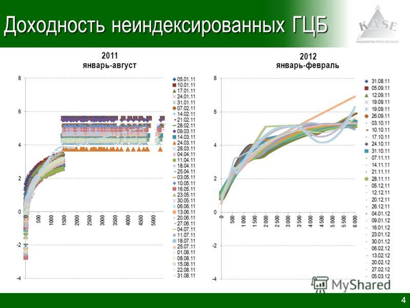 4 Доходность неиндексированных ГЦБ 2011 2012 январь-августянварь-февраль