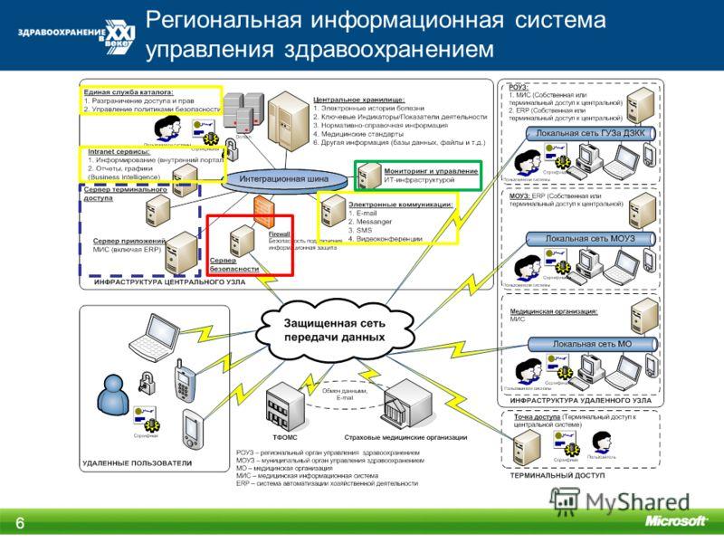 Региональная информационная система управления здравоохранением 6