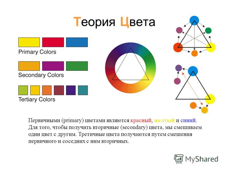 Теория Цвета Первичными (primary) цветами являются красный, желтый и синий. Для того, чтобы получить вторичные (secondary) цвета, мы смешиваем один цвет с другим. Третичные цвета получаются путем смешения первичного и соседних с ним вторичных.