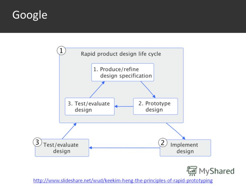 Google http://www.slideshare.net/wud/keekim-heng-the-principles-of-rapid-prototyping