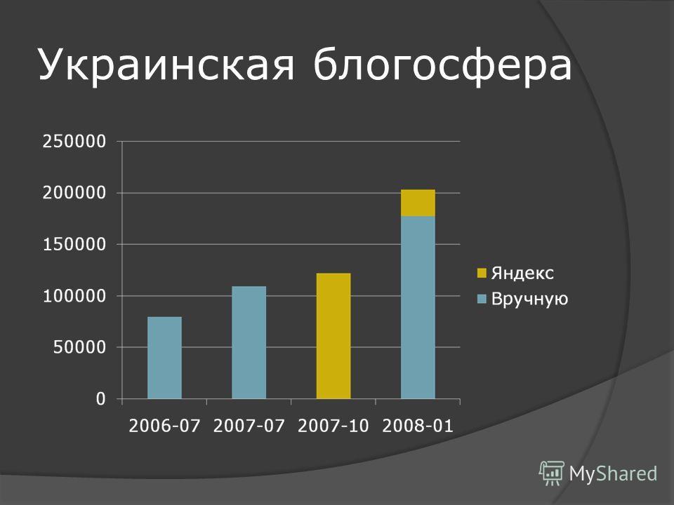 Украинская блогосфера