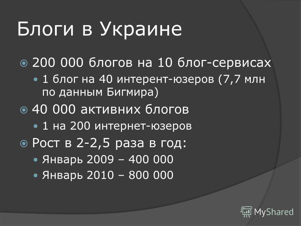 Блоги в Украине 200 000 блогов на 10 блог-сервисах 1 блог на 40 интерент-юзеров (7,7 млн по данным Бигмира) 40 000 активних блогов 1 на 200 интернет-юзеров Рост в 2-2,5 раза в год: Январь 2009 – 400 000 Январь 2010 – 800 000