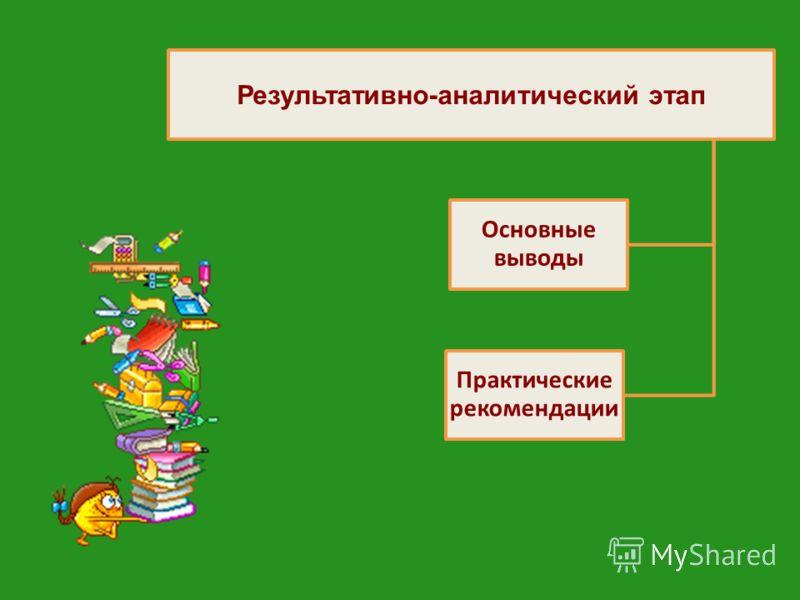 Результативно-аналитический этап Основные выводы Практические рекомендации
