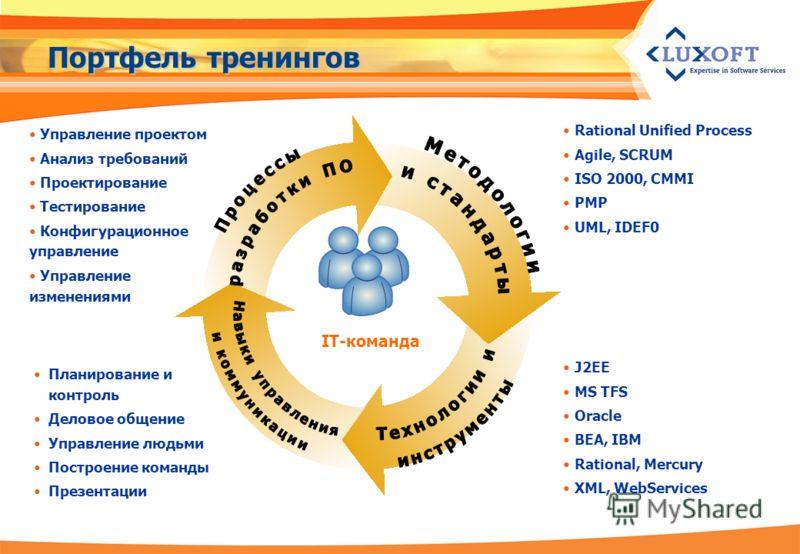 Портфель тренингов Rational Unified Process Agile, SCRUM ISO 2000, CMMI PMP UML, IDEF0 J2EE MS TFS Oracle BEA, IBM Rational, Mercury XML, WebServices Планирование и контроль Деловое общение Управление людьми Построение команды Презентации Управление