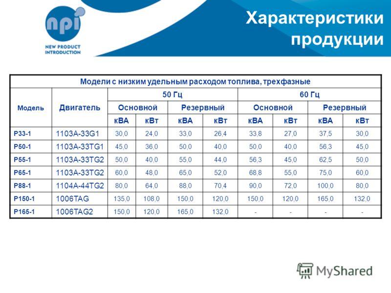 Характеристики продукции Модели с низким удельным расходом топлива, трехфазные Модель Двигатель 50 Гц60 Гц ОсновнойРезервныйОсновнойРезервный кВАкВткВАкВткВАкВткВАкВт P33-1 1103A-33G1 30,024,033,026,433,827,037,530,0 P50-1 1103A-33TG1 45,036,050,040,