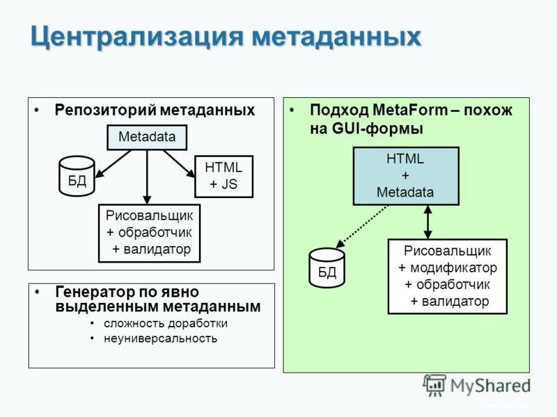 www.rit2007.ru Централизация метаданных Репозиторий метаданныхПодход MetaForm – похож на GUI-формы HTML + JS Рисовальщик + обработчик + валидатор Metadata HTML + Metadata Генератор по явно выделенным метаданным сложность доработки неуниверсальность Р