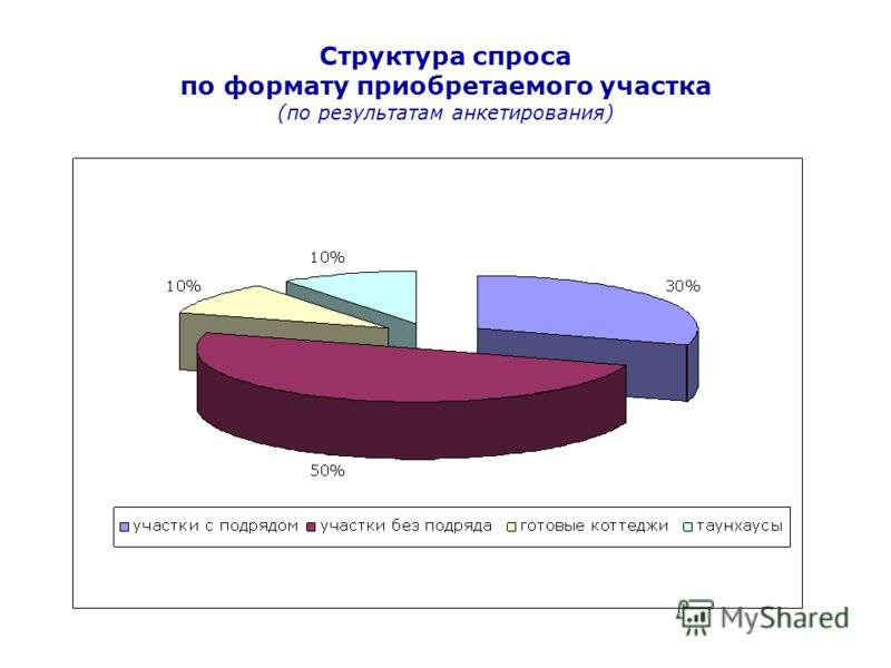 Структура спроса по формату приобретаемого участка (по результатам анкетирования)