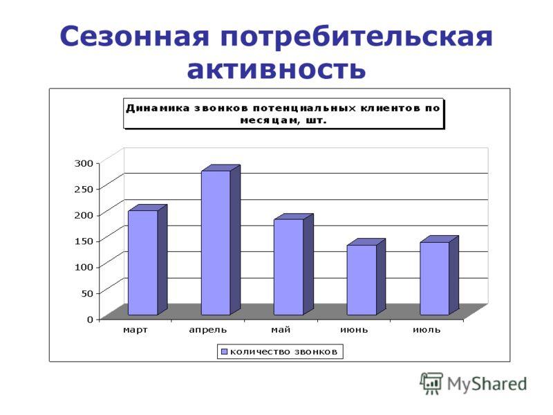 Сезонная потребительская активность
