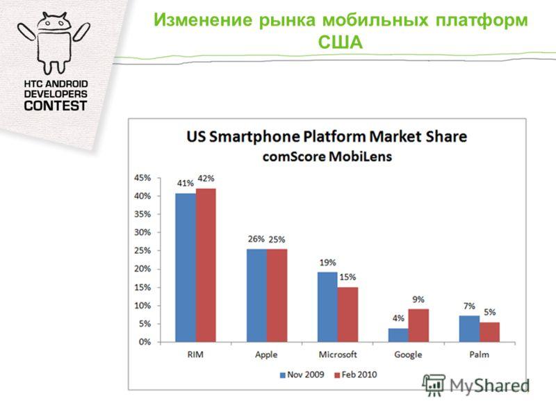 Изменение рынка мобильных платформ США