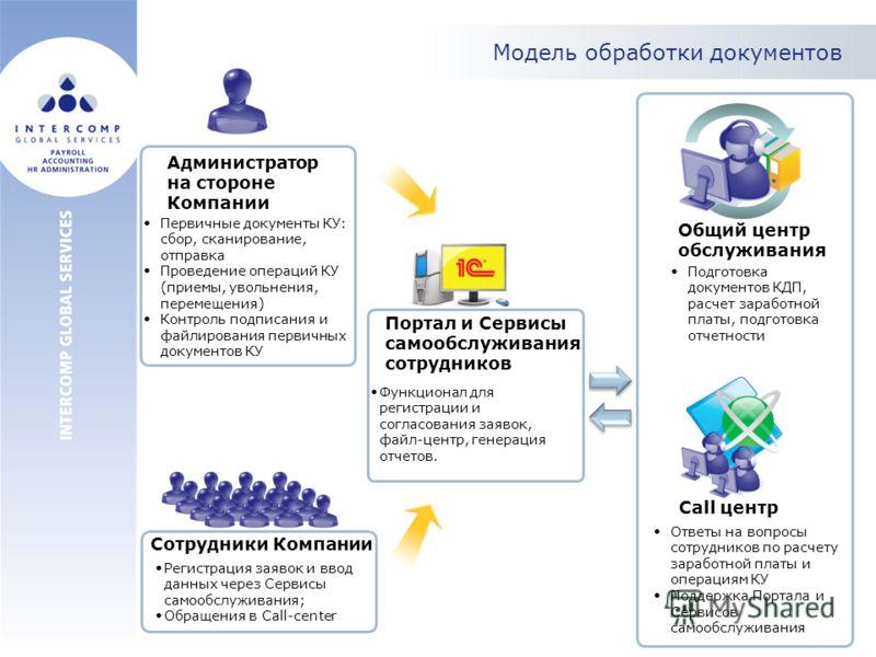 Модель обработки документов Call центр Сотрудники Компании Администратор на стороне Компании Первичные документы КУ: сбор, сканирование, отправка Проведение операций КУ (приемы, увольнения, перемещения) Контроль подписания и файлирования первичных до