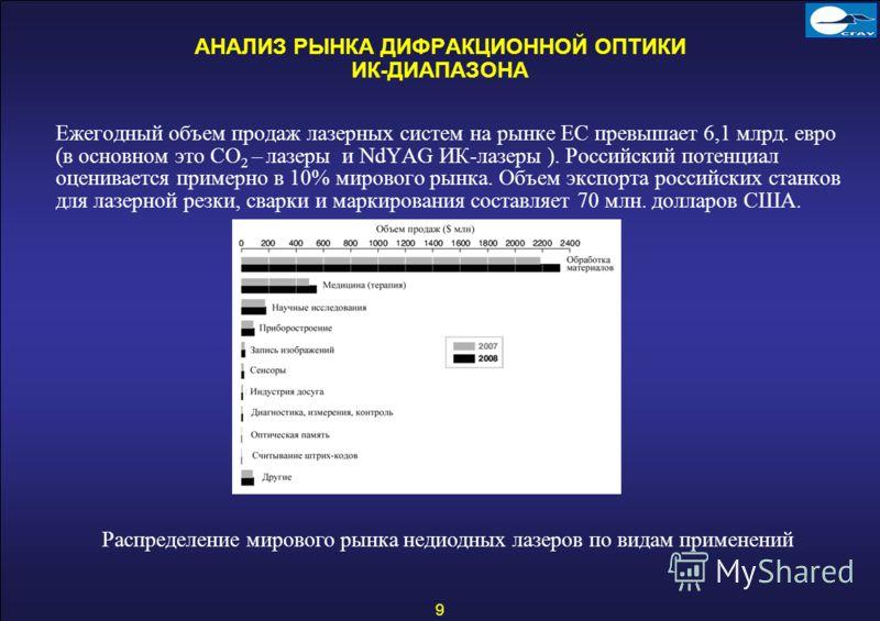 9 АНАЛИЗ РЫНКА ДИФРАКЦИОННОЙ ОПТИКИ ИК-ДИАПАЗОНА Ежегодный объем продаж лазерных систем на рынке ЕС превышает 6,1 млрд. евро (в основном это CO 2 – лазеры и NdYAG ИК-лазеры ). Российский потенциал оценивается примерно в 10% мирового рынка. Объем эксп