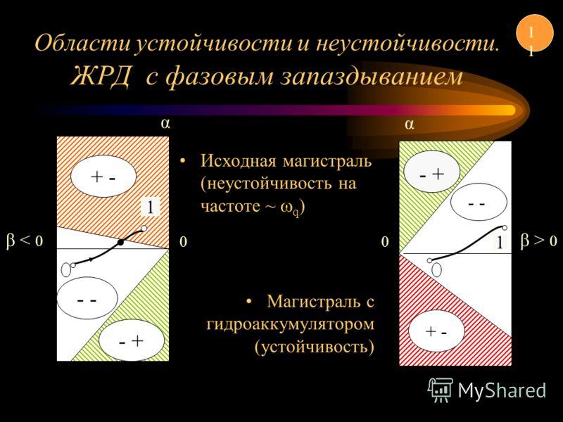 Исходная магистраль (неустойчивость на частоте ~ q ) Магистраль с гидроаккумулятором (устойчивость) Области устойчивости и неустойчивости. ЖРД с фазовым запаздыванием - + - - + 1 0 β < α 0 α β > - + - + - 1 1
