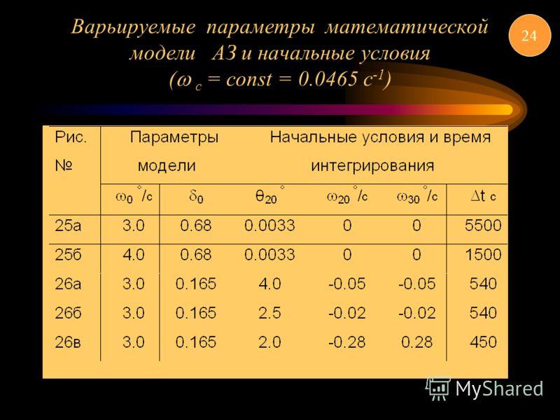 Варьируемые параметры математической модели АЗ и начальные условия ( c = const = 0.0465 c -1 ) 24