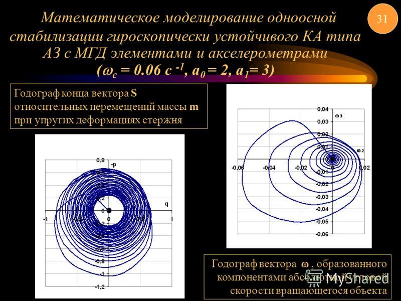 Математическое моделирование одноосной стабилизации гироскопически устойчивого КА типа АЗ с МГД элементами и акселерометрами ( с = 0.06 c -1, a 0 = 2, a 1 = 3) 31 Годограф конца вектора S относительных перемещений массы m при упругих деформациях стер