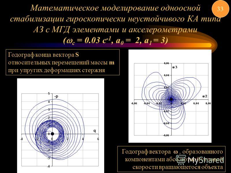 Математическое моделирование одноосной стабилизации гироскопически неустойчивого КА типа АЗ с МГД элементами и акселерометрами ( с = 0.03 c -1, а 0 = 2, а 1 = 3) 33 Годограф конца вектора S относительных перемещений массы m при упругих деформациях ст