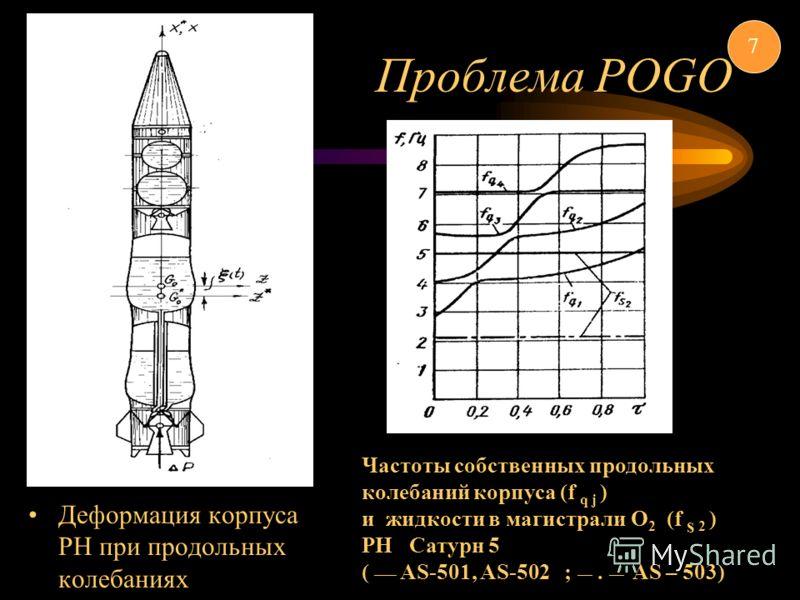 Проблема POGO Деформация корпуса РН при продольных колебаниях Частоты собственных продольных колебаний корпуса (f q j ) и жидкости в магистрали О 2 (f s 2 ) РН Сатурн 5 ( ___ AS-501, AS-502 ; __. __ AS – 503) 7