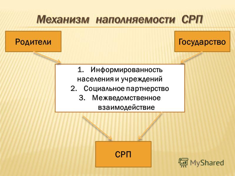 Государство СРП 1.Информированность населения и учреждений 2.Социальное партнерство 3.Межведомственное взаимодействие Родители