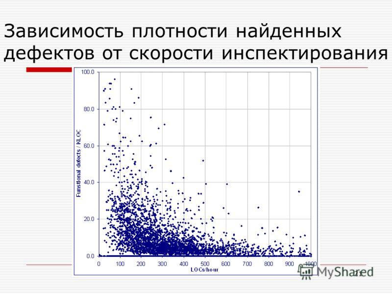 21 Зависимость плотности найденных дефектов от скорости инспектирования