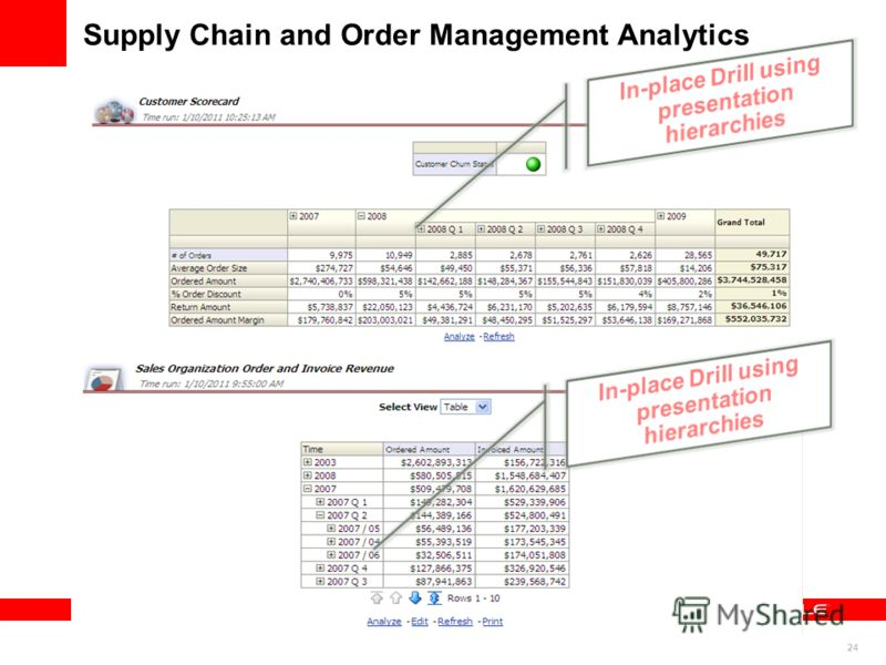 24 Supply Chain and Order Management Analytics