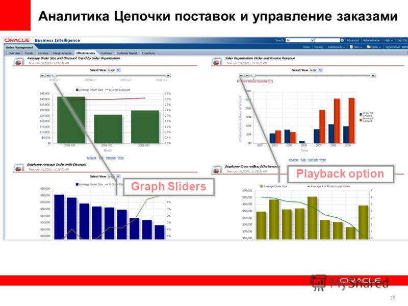 25 Graph Sliders Playback option Аналитика Цепочки поставок и управление заказами