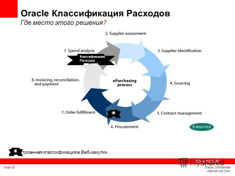 Slide 30Oracle Confidential Internal Use Only Классификация Расходов Встроенная классификация в Веб-закупки Oracle Классификация Расходов Где место этого решения?