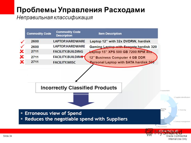 Slide 34Oracle Confidential Internal Use Only Проблемы Управления Расходами Неправильная классификация