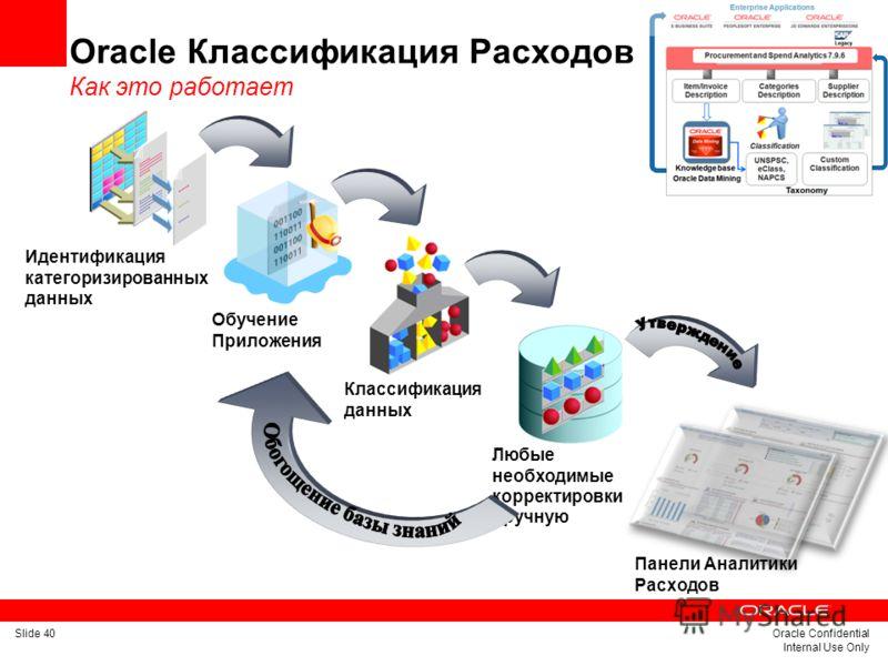 Slide 40Oracle Confidential Internal Use Only Любые необходимые корректировки вручную Классификация данных Идентификация категоризированных данных Oracle Классификация Расходов Как это работает Обучение Приложения Панели Аналитики Расходов