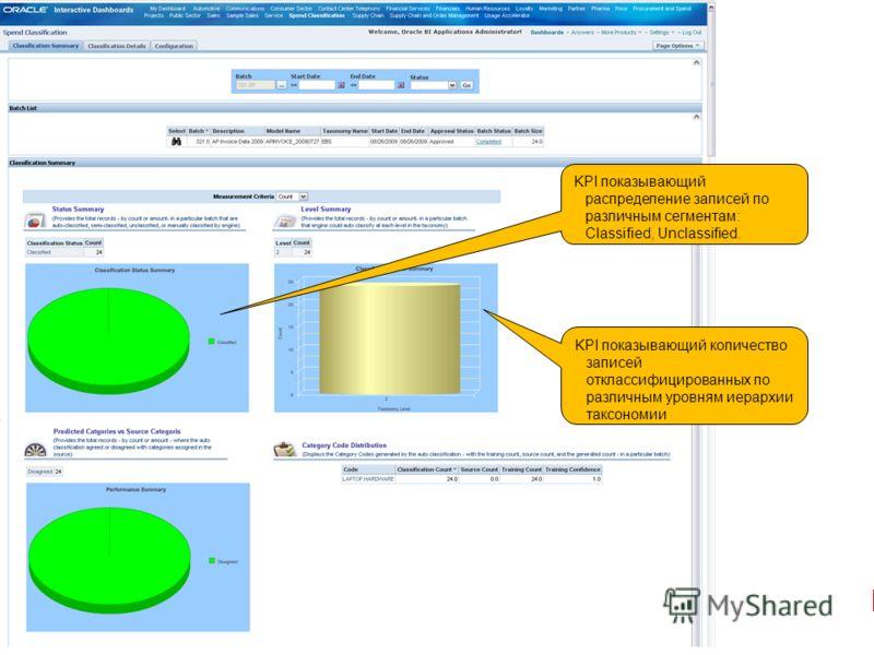 Slide 45Oracle Confidential Internal Use Only KPI показывающий количество записей отклассифицированных по различным уровням иерархии таксономии KPI показывающий распределение записей по различным сегментам: Classified, Unclassified.