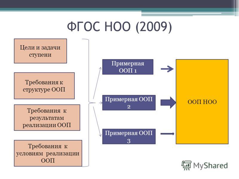 ФГОС НОО (2009) Цели и задачи ступени Требования к результатам реализации ООП Требования к условиям реализации ООП Требования к структуре ООП Примерная ООП 1 Примерная ООП 2 Примерная ООП 3 ООП НОО