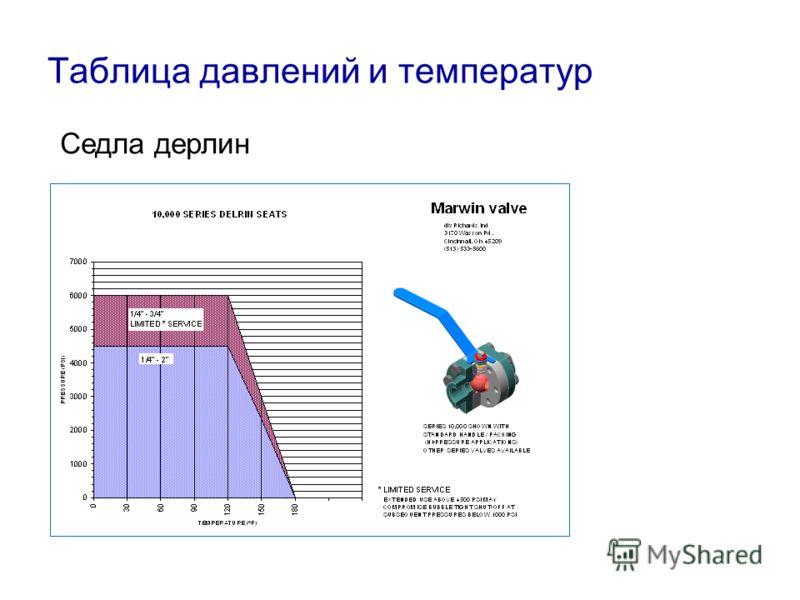 Таблица давлений и температур Filled Peek Seats