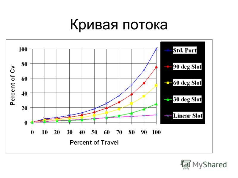 Характеристики разъемов Линейный разъем – Approx. 10% поточное пространство 30° Slot –Approx. 25% поточное пространство 60° Slot –Approx. 50% поточное пространство 90° Slot –Approx. 75% поточное пространство