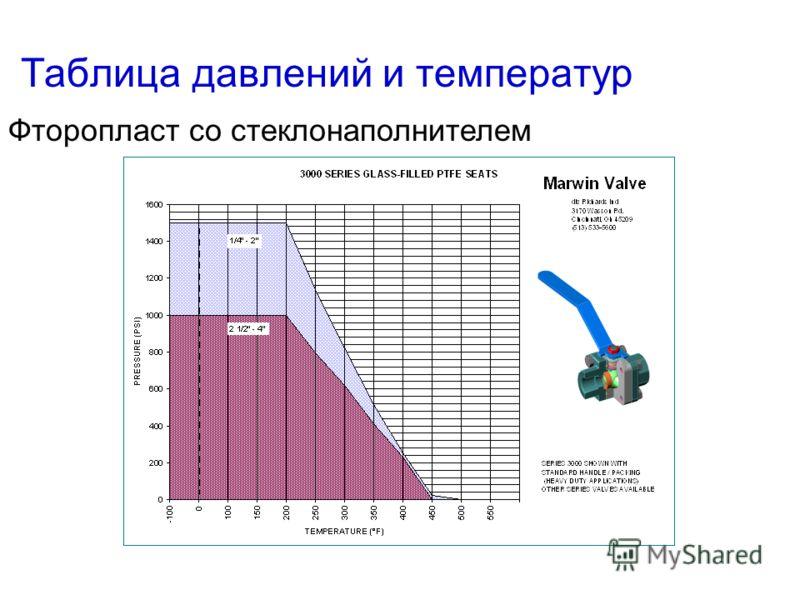Таблица давлений и температур Фторопластовые седла