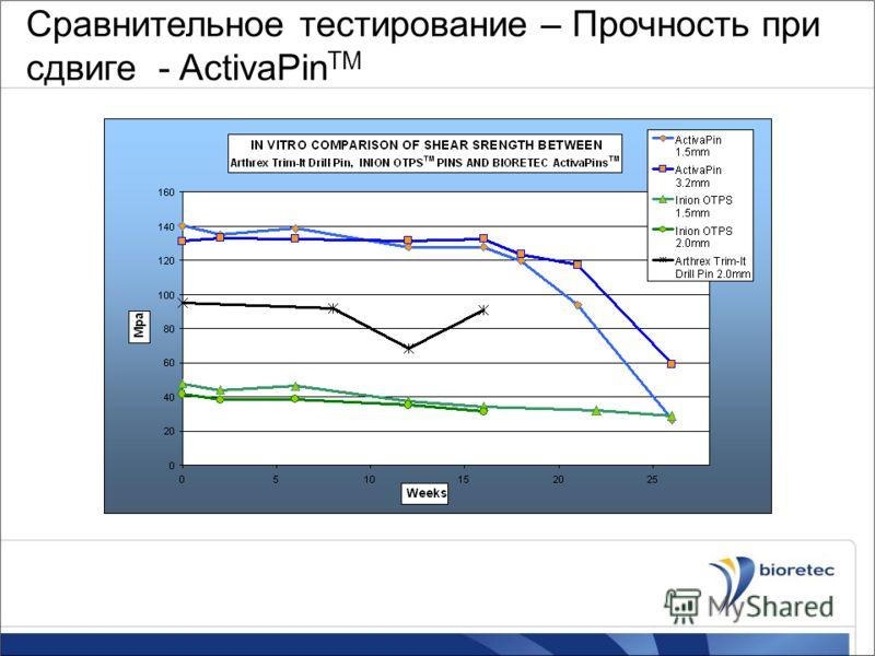 Сравнительное тестирование – Прочность при сдвиге - ActivaPin TM