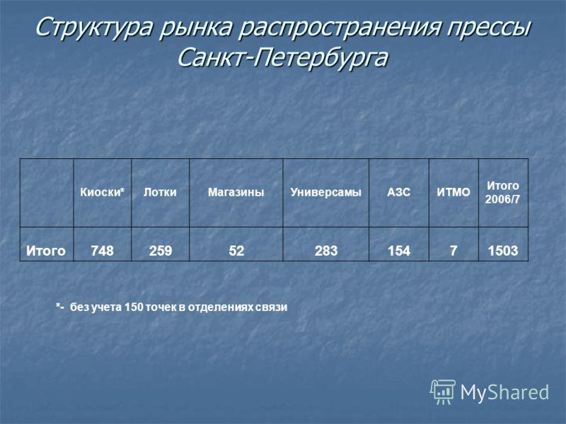 Структура рынка распространения прессы Санкт-Петербурга Киоски*ЛоткиМагазиныУниверсамыАЗСИТМО Итого 2006/7 Итого7482595228315471503 *- без учета 150 точек в отделениях связи
