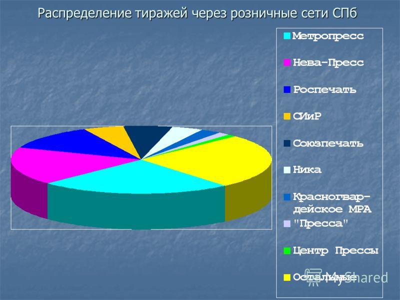 Распределение тиражей через розничные сети СПб