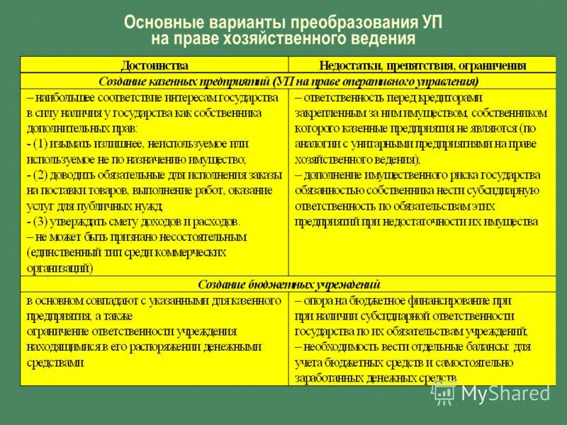 Основные варианты преобразования УП на праве хозяйственного ведения