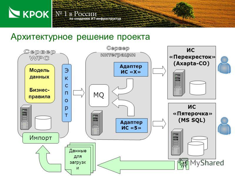 Архитектурное решение проекта ИС «Пятерочка» (MS SQL) ИС «Перекресток» (Axapta-CO) Импорт MQ ЭкспортЭкспорт Адаптер ИС «Х» Адаптер ИС «5» Модель данных Бизнес- правила Данные для загрузк и