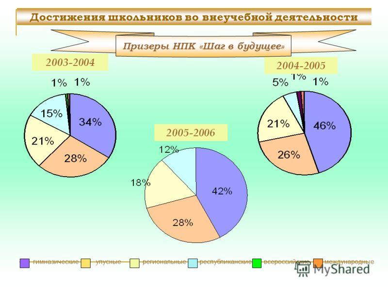 гимназические улусные региональные республиканские всероссийские международные Достижения школьников во внеучебной деятельности Призеры НПК «Шаг в будущее» 2003-2004 2004-2005 2005-2006
