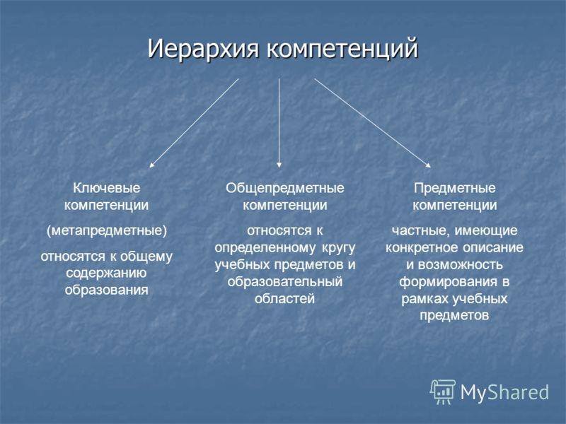 Иерархия компетенций Ключевые компетенции (метапредметные) относятся к общему содержанию образования Общепредметные компетенции относятся к определенному кругу учебных предметов и образовательный областей Предметные компетенции частные, имеющие конкр