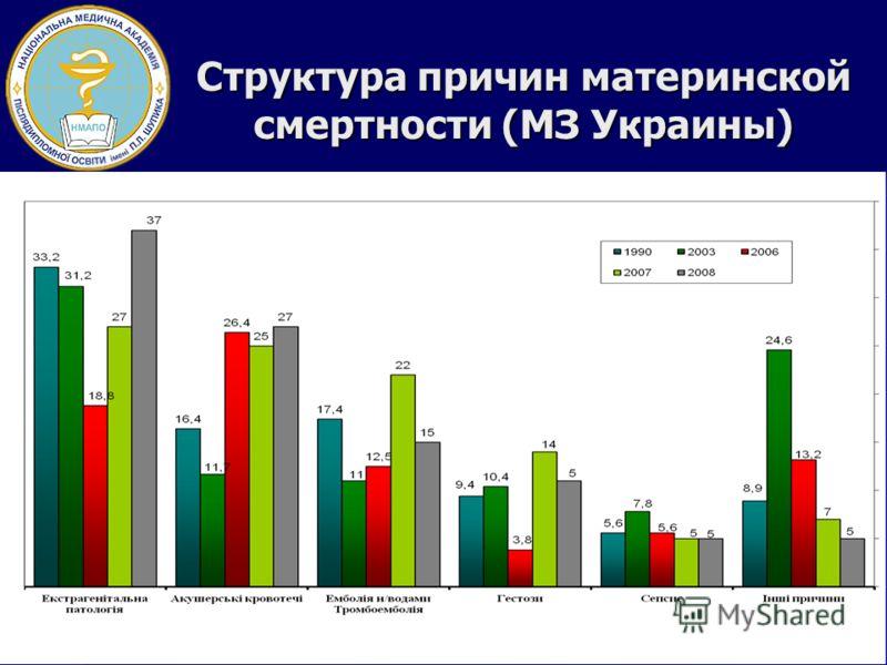 Структура причин материнской смертности (МЗ Украины)